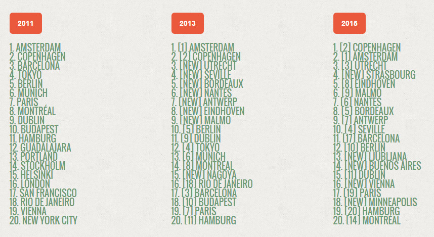 Most bike friendly cities 2015 accordring to Copenhagenize - Bikes in Copenhagen